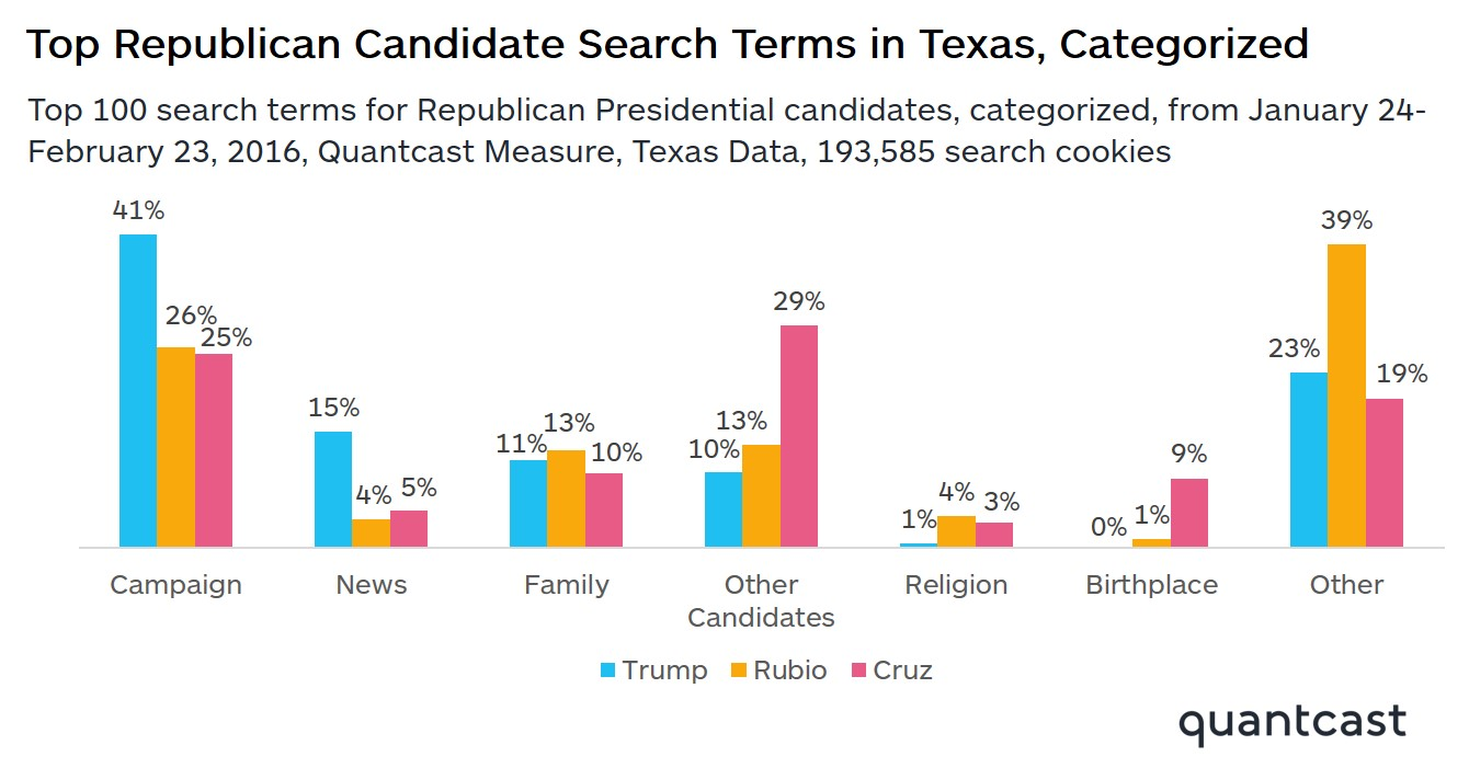SuperTuesday-blog-SearchData