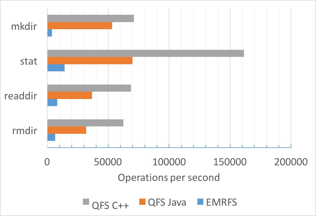 QFS Blog -mstress_test