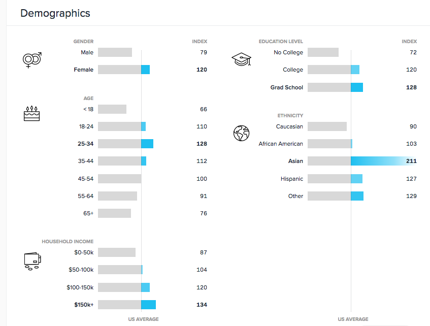 Quantcast Measure demographics