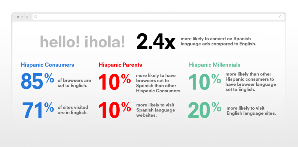 Understanding browser settings and site language for Hispanic consumers