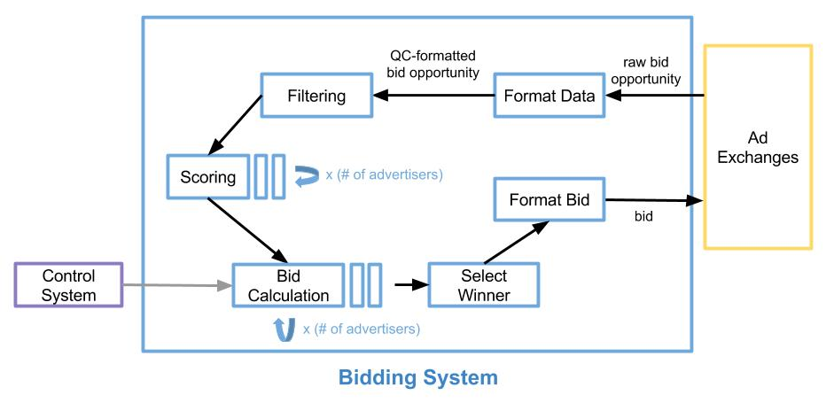 Blog Bidding System Diagram with Paralleism